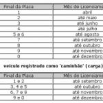 Licenciamento De Veículos Sp Tabela